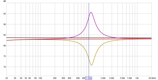 Frequency Response Curves of an Alesis M-EQ 230 @ 1kHz