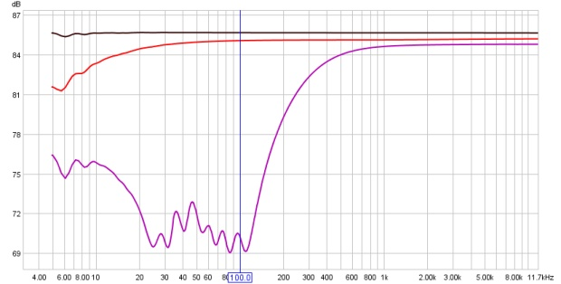 Frequency Response Curve of an Alesis M-EQ with 100Hz and below @ -12dB