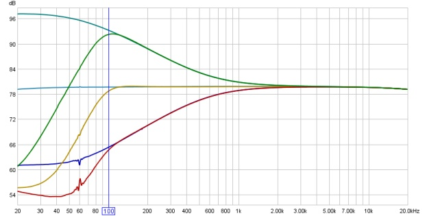 Frequency Response Curves of the LF EQ and HPF of a Mackie 1604VLZ Pro