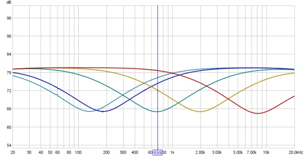 Frequency Response Curves of the MF EQ of a Mackie 1604VLZ Pro