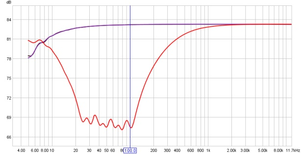 Frequency Response Curve of a Rane Mojo MQ302 with 100Hz and below @ -12dB