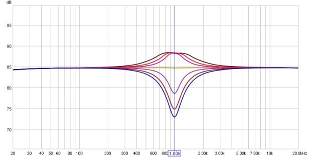 Frequency Response Curve of a Rane Mojo MQ302 at 1kHz