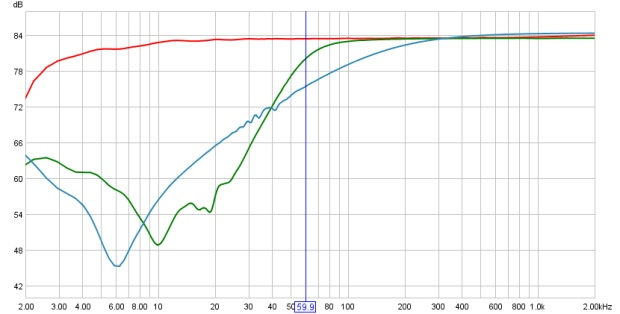 Frequency Response Curves of a Tascam PE-40 with High-Pass Filters On