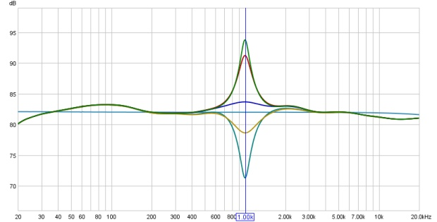 Frequency Response Curves of the White Instruments Series 4000 at 1kHz