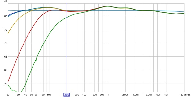 Frequency Response Curves of the White Instruments Series 4000 High-Pass Filter