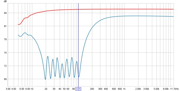Frequency Response Curves of the Yamaha Q2031A with 100Hz and below @ -12dB