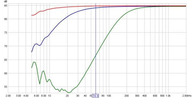 Frequency Response Curves of the Yamaha Q2031A High-Pass Filter